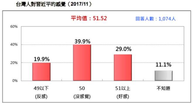 台灣人對習近平感覺溫度是51.52 度,台灣人對習近平有些微好感